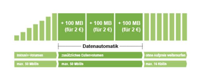 maxxim Datenautomatik im Test