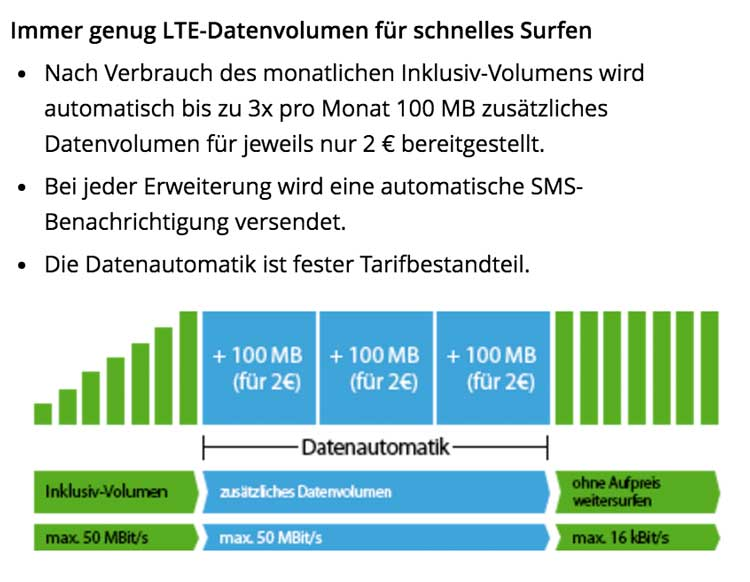 winSIM LTE All Datenautomatik