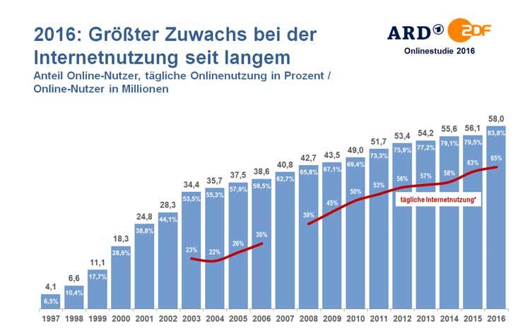 Anzahl Internetnutzer in Deutschland