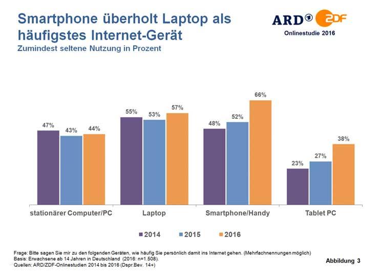 Smartphone überholt Computer