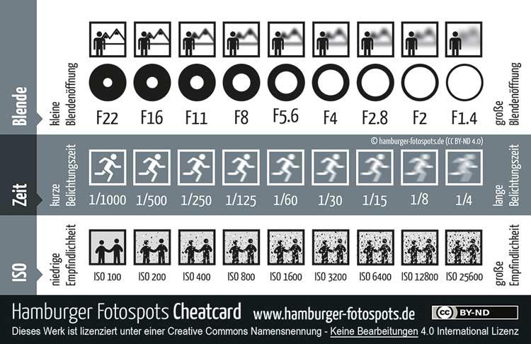 Cheatcard für ISO, Blende & Belichtungszeit