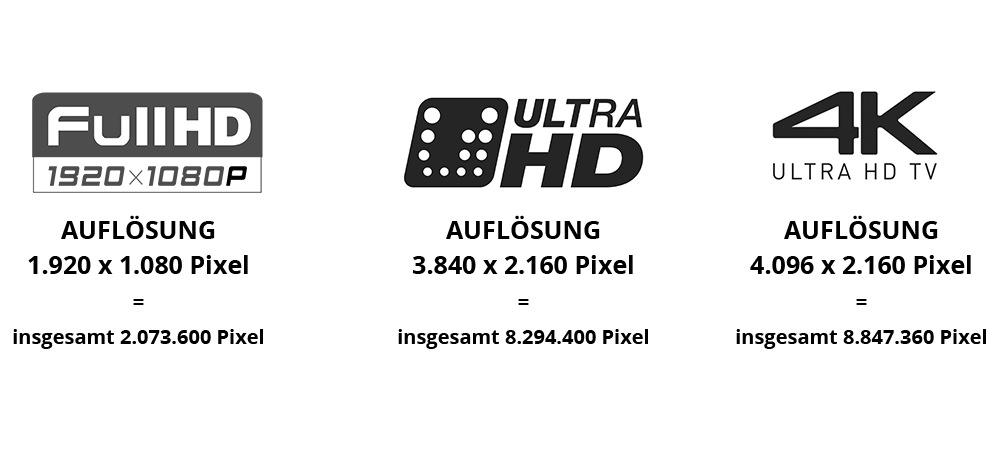 Full HD, Ultra HD & 4K Auflösung