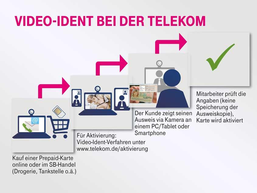 VideoIdent-Verfahren bei der Telekom Prepaid