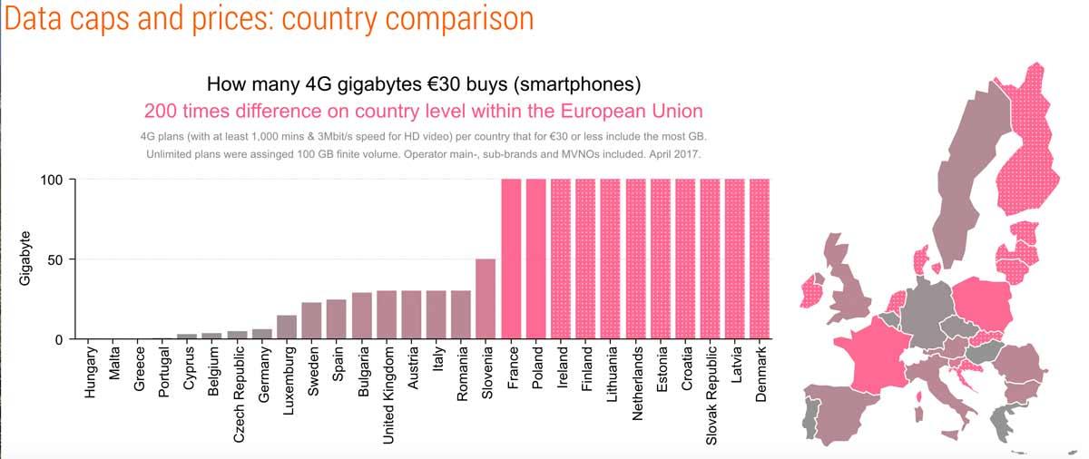 Mobilfunk Preisvergleich Europa