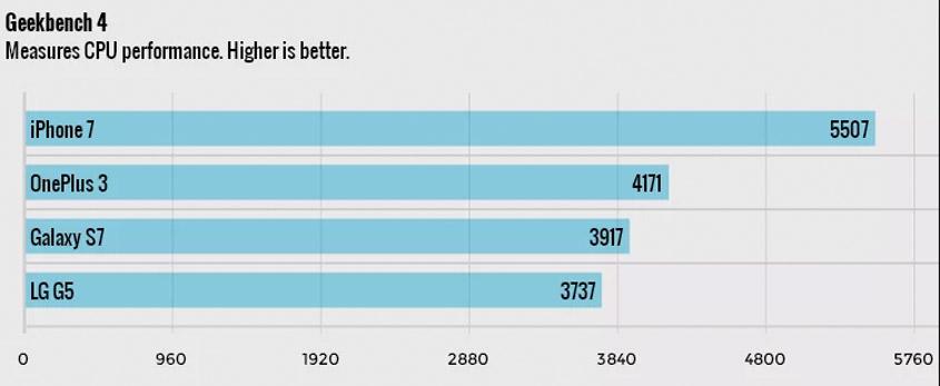 Benchmark CPU Vergleich