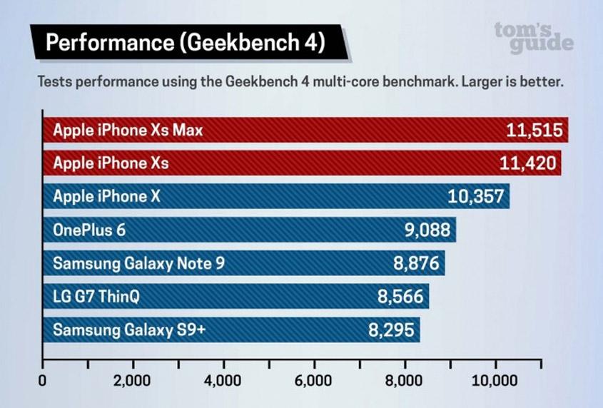 Prozessorleistung iPhone XS