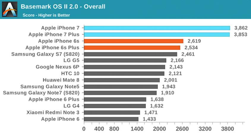 iPhone 7 Gesamtperformance