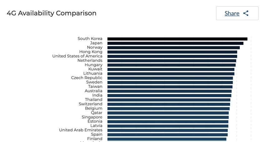LTE Verfügbarkeit im globalen Vergleich