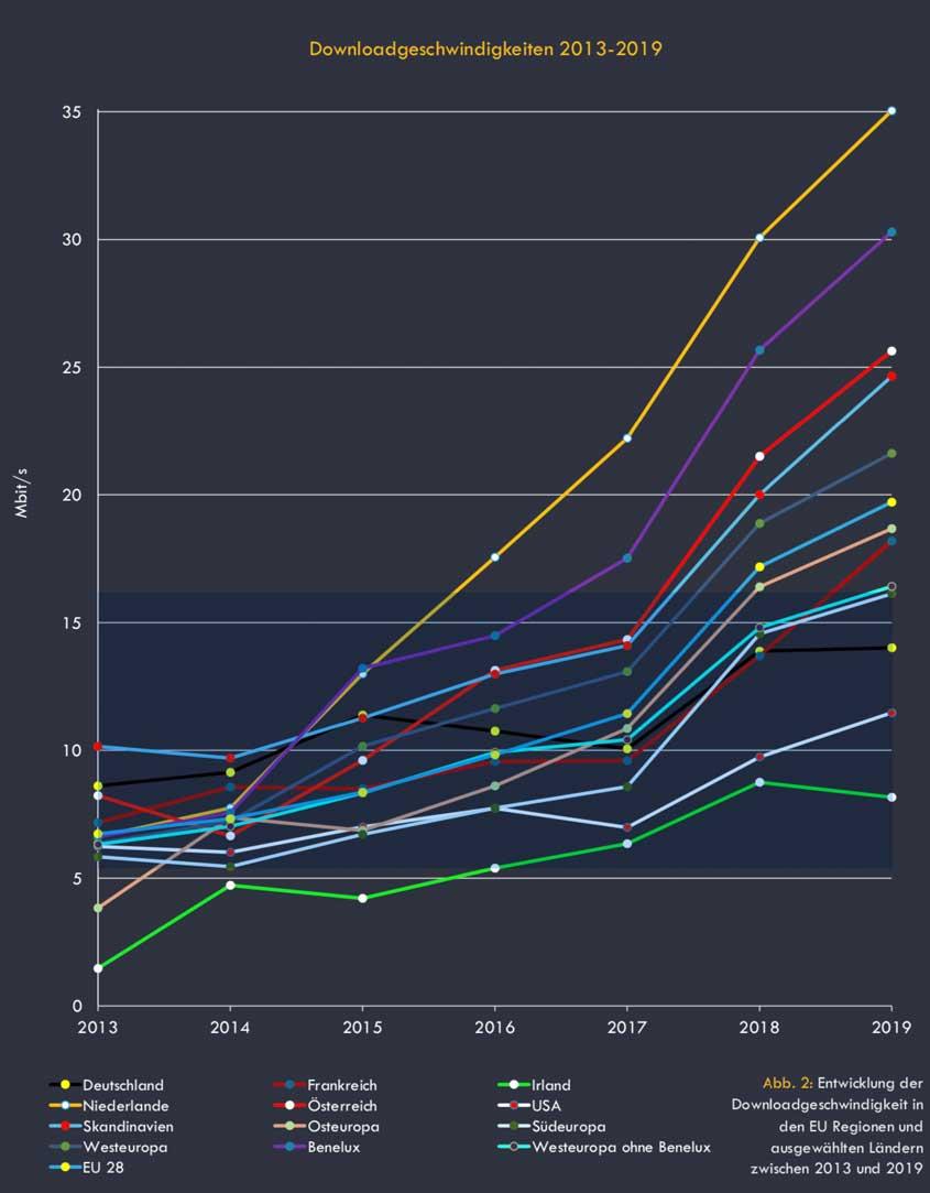 Entwicklung der Downloadgeschwindigkeit von 2013-2019