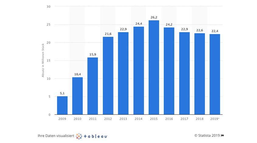 Smartphone Absatz in Deutschland von 2009 bis 2019